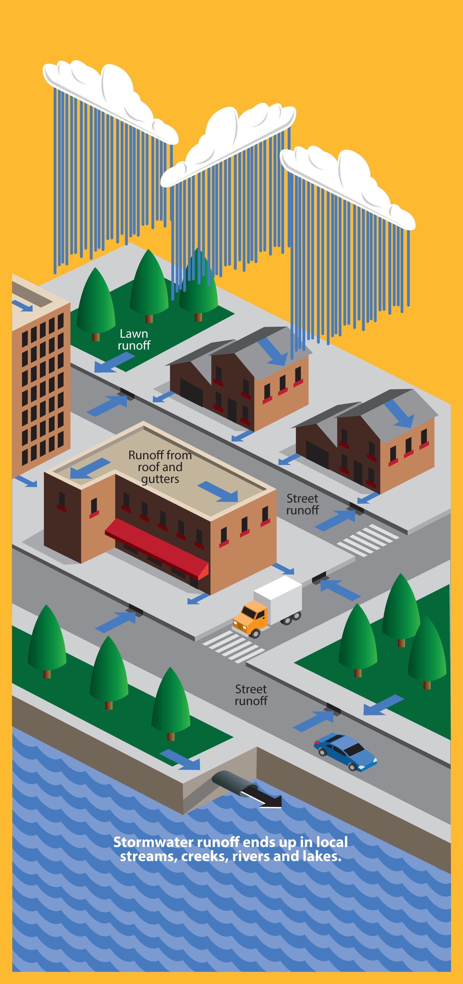 Stormwater Illustration: Courtesy of Association of Washington Cities